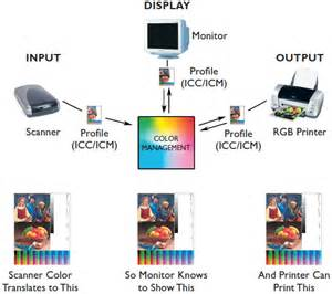 color management icc color management take you to an all view