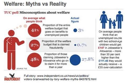 corporate welfare vs social welfare an omsav welfare myths vs reality
