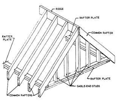 Shed Dormer Roof Pitch Flat And Shed Roof Framings
