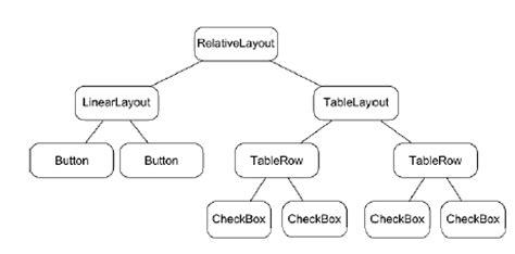 que es un layout java aprende android en 20 conceptos conceptos 5 y 6 el