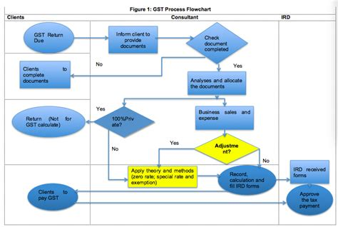 sales process flowchart car sales process flowchart motorcycle review and galleries