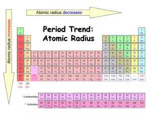 periodic trends presentation chemistry sliderbase