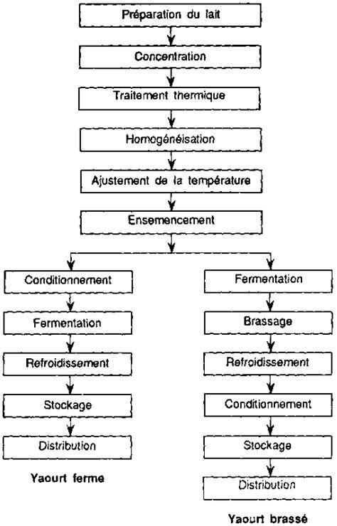 diagramme de fabrication de yaourt pdf le lait et les produits laitiers dans la nutrition humaine