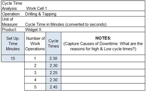 The Manufacturer S Guide To Productivity Rates And Cycle Time Analysis Driveyoursucce Cycle Time Excel Template
