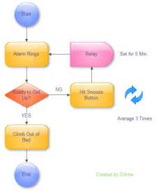 flow chart design how to design a good flowchart