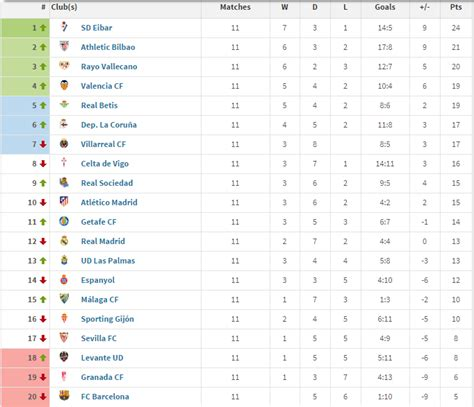 epl table meaning leicester top of prem if only goals by english players