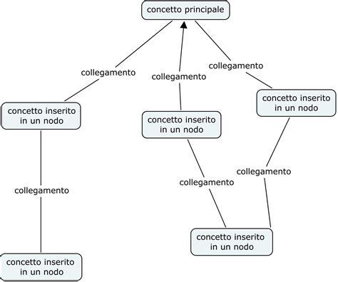 diversi sinonimi le mappe concettuali monicam2