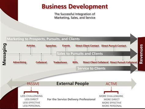 business development and software sales moss business development quality management