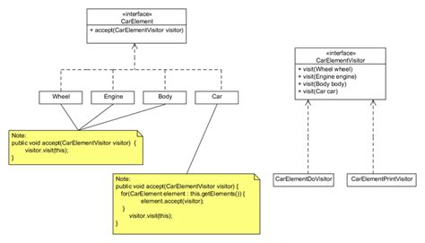 visitor pattern explained java penerapan design pattern visitor pattern di java rentalps2