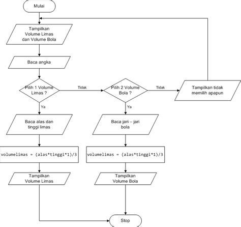aplikasi membuat flowchart android tutorial pembuatan aplikasi sederhana menggunakan c