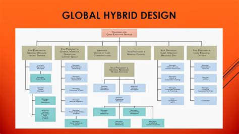 hybrid layout ppt international business jtp293 global hybrid design