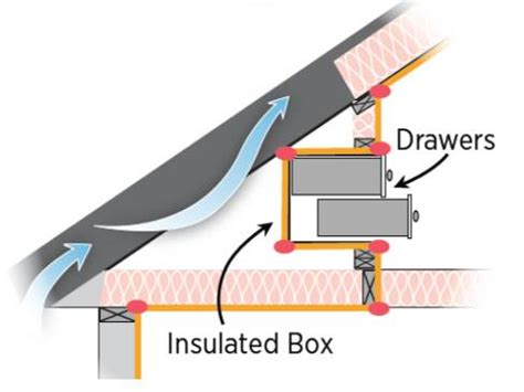 air sealing attic access panels doors stairs building