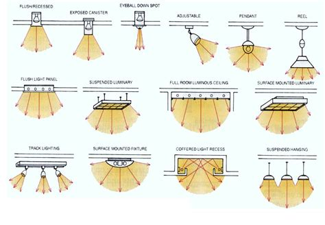 Image Result For Types Of Lighting Landscape Types Of Landscape Lighting