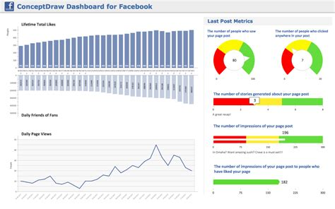 Conceptdraw Sles Dashboards And Kpi S Construction Project Dashboard Template
