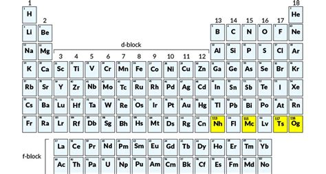 Updated Periodic Table by Time To Update Your Periodic Table Reactor