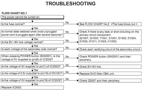 air conditioning troubleshooting flowchart it seems magnavox dvd players a common problem
