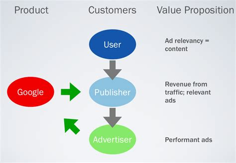 customer value diagram how to nail your product market fit and sales pitch with a