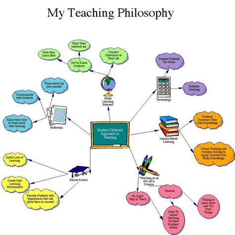 Best Resume Examples For Teachers by The 25 Best Teaching Philosophy Ideas On Pinterest