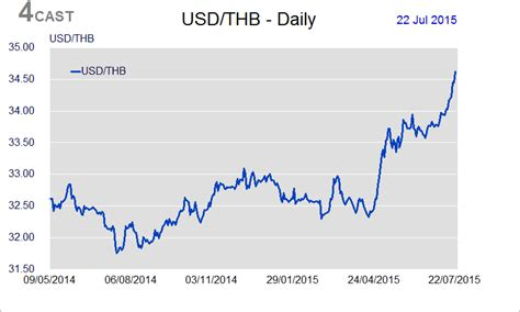 currency converter baht to usd forex thb usd 171 10 best binary brokers comparison table