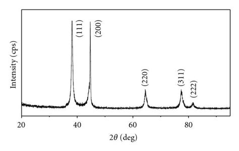 xrd pattern of silver nanoparticles particle size and pore structure characterization of