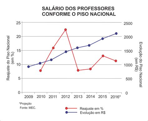 salario professores pmsp 2016 newhairstylesformen2014com 2016 ser 193 o ano da greve de professores programa e agora