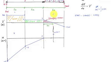 shear diagrams shear and moment diagram for beam with hinge mechanics