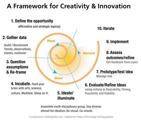 design definition creativity design thinking as a strategy for innovation