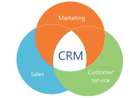 top crm trends to for in 2015 bpm