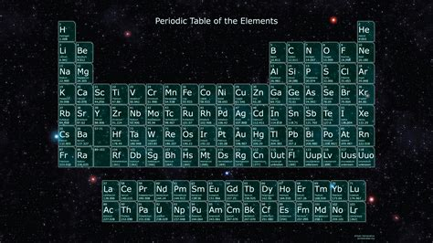 Names On Periodic Table by Periodic Table With Names Of Elements
