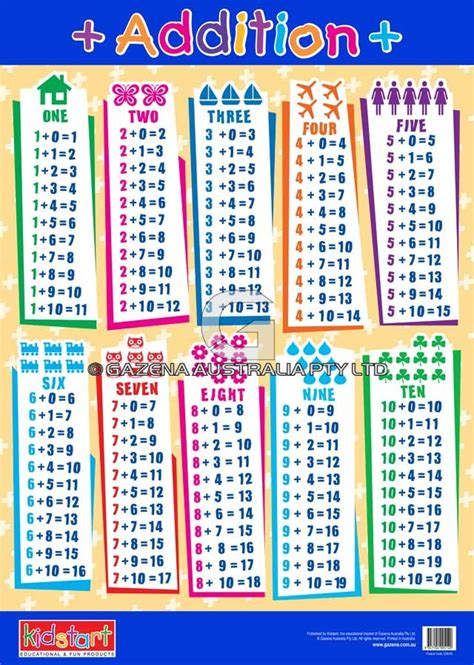 printable addition table worksheets how to teach