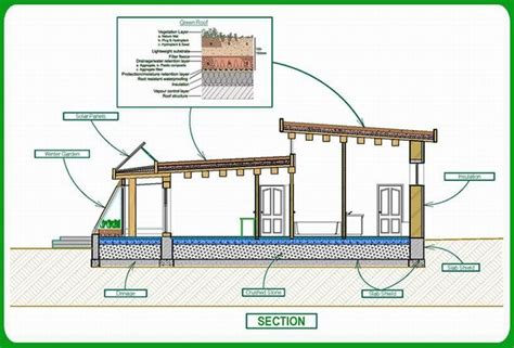 eco house designs and floor plans green home planstechnology green energy passive solar