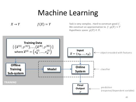 machine learning diagram machine learning with applications in categorization