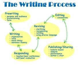 Writing A Process Essay by The Writing Process Ms 181 Ela Resources