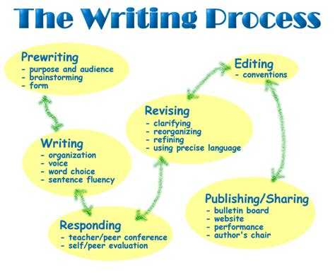 the writing process ms 181 ela resources