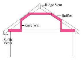 how to insulate a finished attic house web