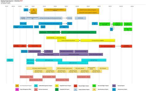 roadmap timeline timelines pm pinterest timeline