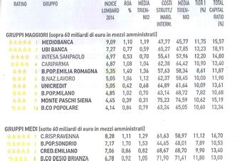 banche ravenna qualit 224 dei bilanci delle banche italiane indici lombard