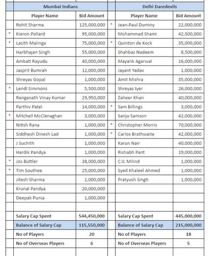 ipl time table and time players names download ipl teams players 2017 holidays oo