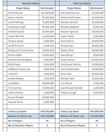 ipl teams bangalore 2016 2017 2018 best cars reviews ipl 2017 teams squad 2017 2018 best cars reviews
