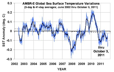 real life fun only october 2011 uah monthly global temperature down again slightly daily