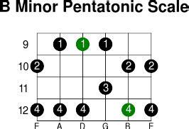 b minor pentatonic scale guitar bminor pentatonic guitar