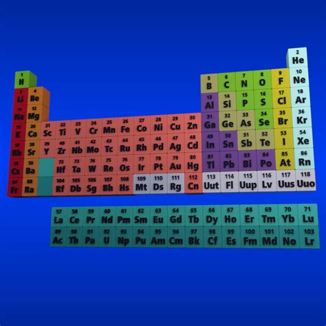 3d periodic table elements