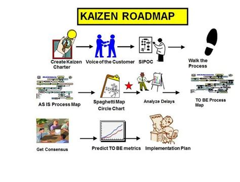 process road map kaizen roadmap revealed in my book common sense supply
