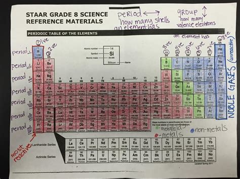 printable periodic table staar 8th grade science staar test formula chart 8th grade
