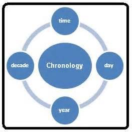 chronology pattern 171 sponsor a
