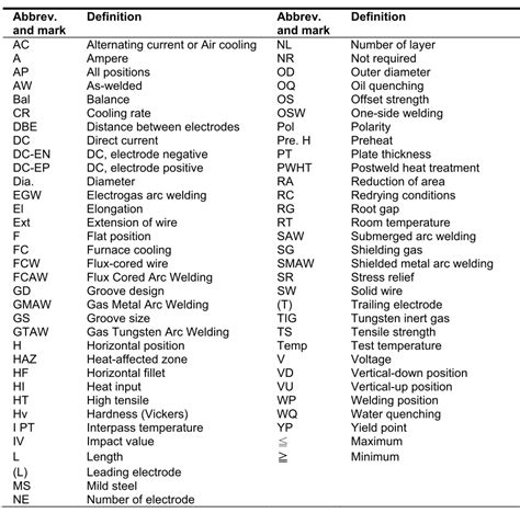 Kitchen Cabinet Construction Details Abbreviations Used In Welding All About Mechanical
