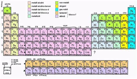 la tavola periodica primo levi anche gli atomi hanno la loro storia il sistema