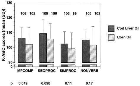 supplement vs augment maternal supplementation with chain n 3 fatty