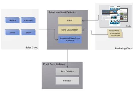 java swing class hierarchy types of application program interface api diagram ph101 us