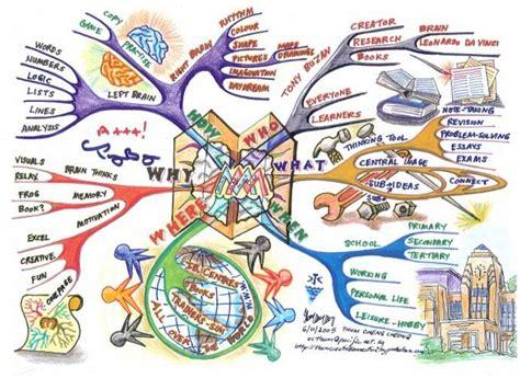 Design Is Mind | thum cheng cheong mind map art